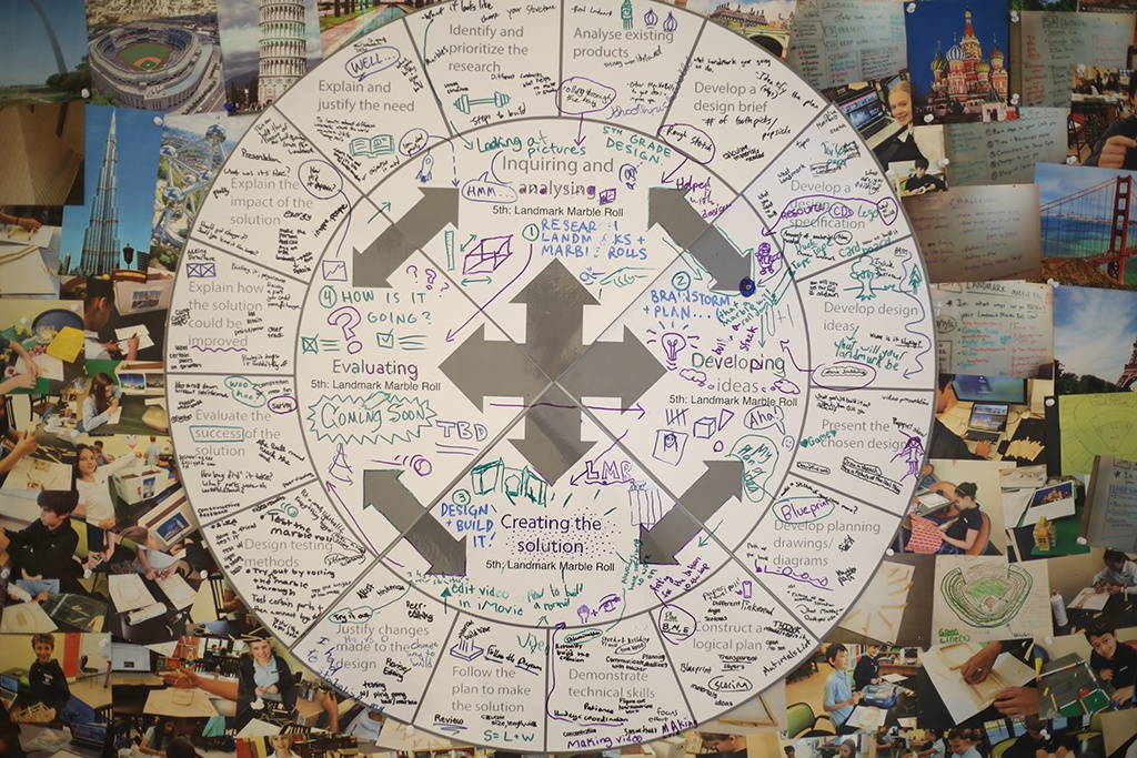 What is the MYP Design Cycle?
